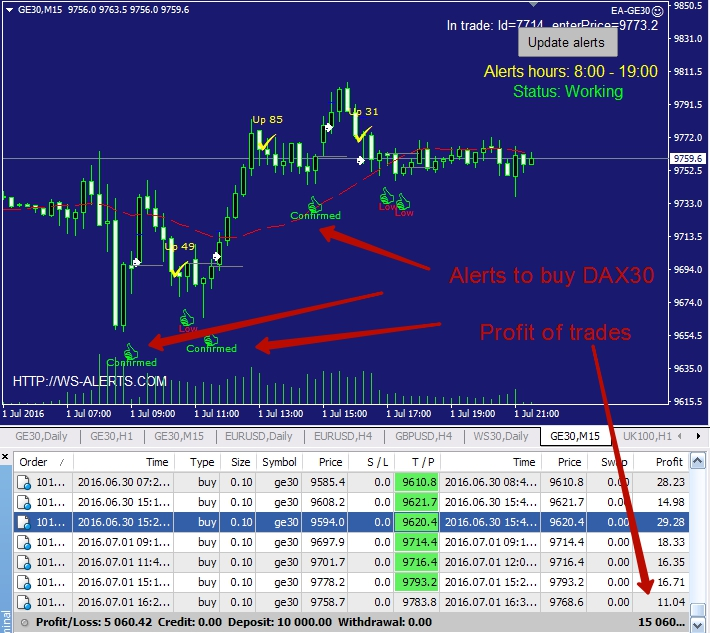DAX30 day trading explains